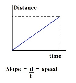 Force vs time force vs distance graphs video lesson if the graph is curved and the slope is changing that means the speed of the cart must also have changed ccuart Image collections