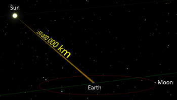 Image Showing The Empty Space Between Earth And Sun