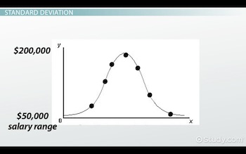 graph showing example distribution