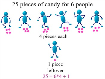 Number theory divisibility division algorithm study divalg1 publicscrutiny Image collections