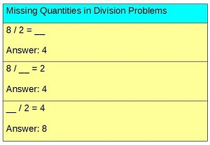 Image of a division problem with a missing quantity.