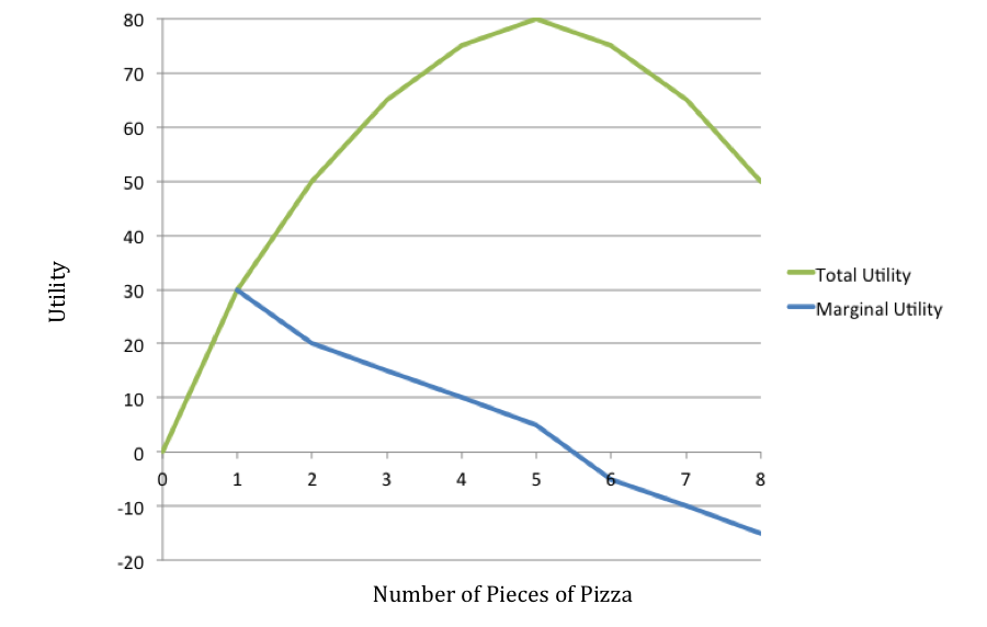 ... With Each Piece Decreasing In The Number Of Utils Realized. This  Downward Sloping Line Demonstrates The Idea Of Diminishing Marginal Utility.