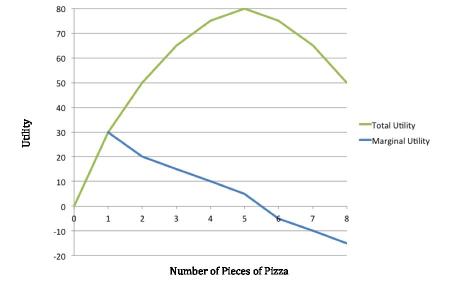 how to find marginal utility formula