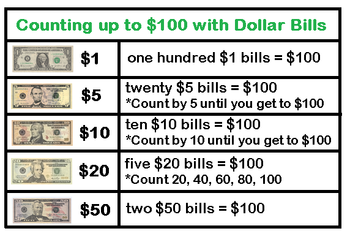 How to Count & Exchange Money Up to $100: Lesson for Kids ...