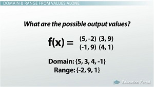 domain range equations