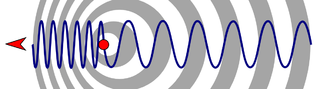 Illustration of the Doppler Effect