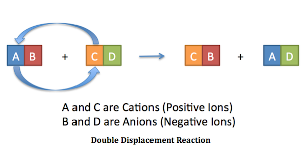 what is an example of a double replacement reaction