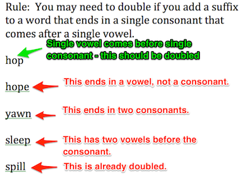 English Spelling Rules For Doubling Dropping Letters Study Com