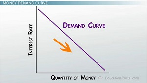 Down Sloping Demand Curve Graph