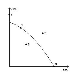 Study Points To Possibility Of >> Refer To Figure Above This Economy Has The Ability To
