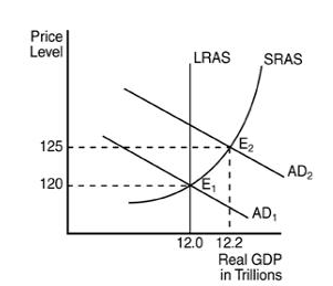 In the above figure, the inflationary gap can correctly be