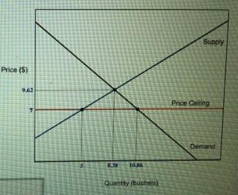 The Graph To The Below Right Shows The Market For Com With A