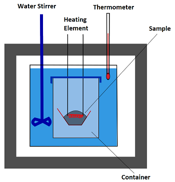 In a bomb calorimeter, a sample is placed into a center chamber, heated  with an ignition source. A thermometer then records the change in  temperature as the ...