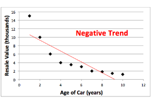 how to create a trendline in excel for time