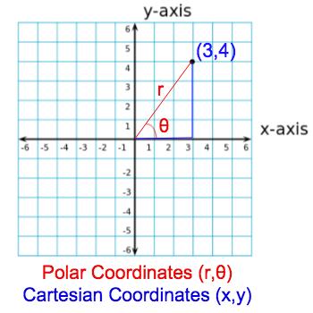 Polar Coordinates Definition Equation Examples Study