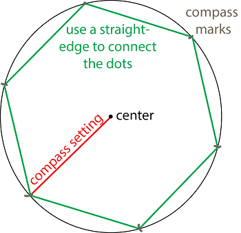 Constructing Equilateral Triangles, Squares, and Regular