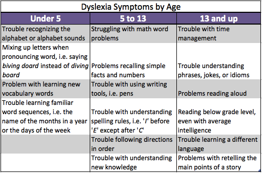 What Is Dyslexia In Children Symptoms Definition