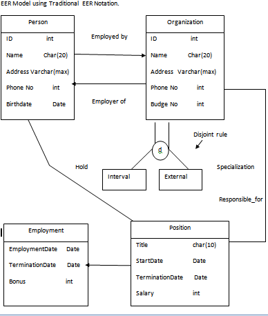 Develop An Eer Model For The Following Situation Using The