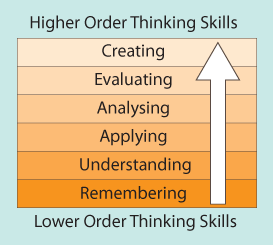 the process of critical thinking