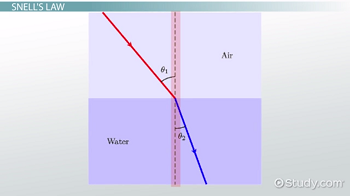 Graph of light refraction