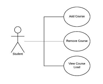 Use Case Table & Actors | Study.com