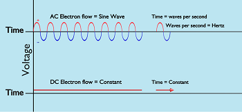 Alternating Current vs. Direct Current: Lesson for Kids ...