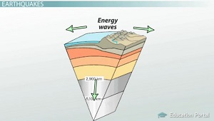 Earth Cracking Releases Energy