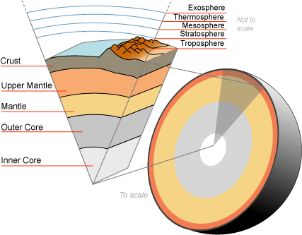 The Layers of the Earth: Facts, Composition & Temperature ...