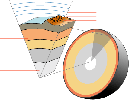 Earths layers