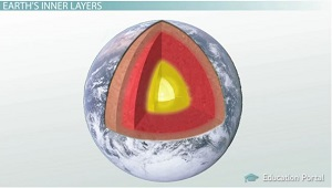 Earth Inner Layers Diagram