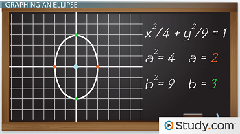 graph of the ellipse