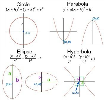 eccentricity of conic sections study com rh study com Ellipse Parabola Hyperbola 3D Equations Circle S Ellipses Parabolas and Hyperbolas