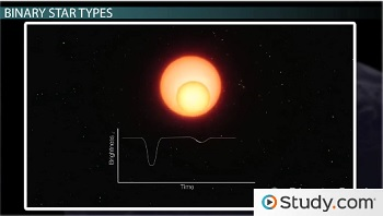 Eclipsing Binary Star