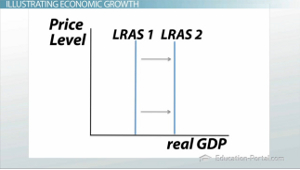 Economic Growth Rightward Shift Graph