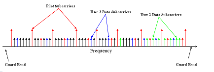 Frequency-Division Multiplexing: Advantages & Examples | Study com