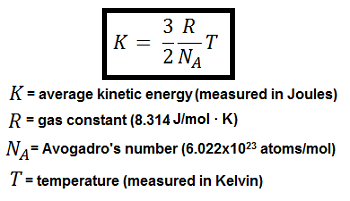 Average Kinetic Energy Temperature Of A System