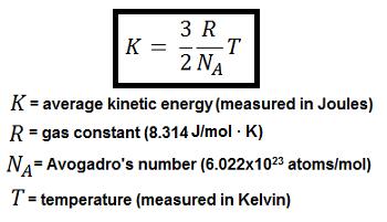 What Is Average Room Temperature In Kelvin