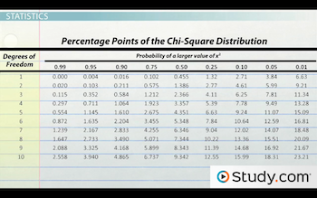 What is a chi square test definition example video lesson example of chi square distribution table watchthetrailerfo