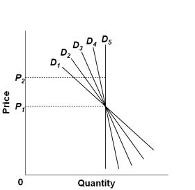 Refer To The Graphs Above Which Demand Curve Is Relatively Most