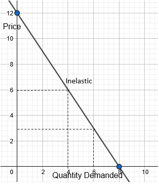 Draw An Inelastic Not A Perfectly Inelastic Demand Curve If A