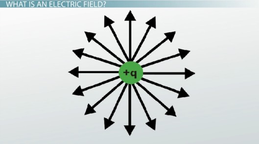 Diagram of electric field around a positive point charge