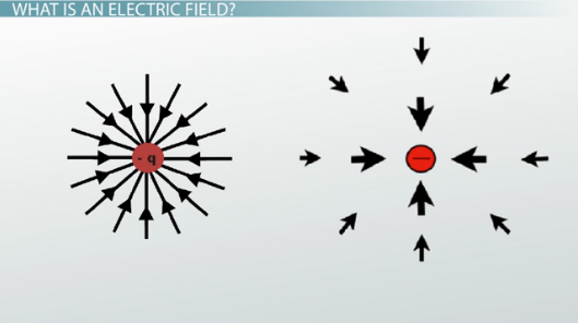 Diagram of vectors surrounding a negative charge