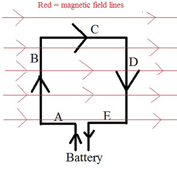 Electric motor definition examples video lesson transcript an electric motor turns because two sides of a loop feel opposite forces due to an cheapraybanclubmaster Images
