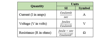 Electrical quantities table