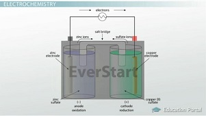 Electrochemical Cells and Electrochemistry - Video & Lesson