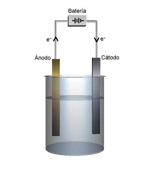 Diagram of a voltameter