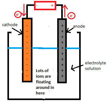 Electrolysis: Definition, Types & Uses | Study com