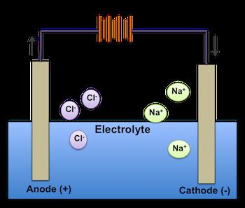electrodes definition types video lesson transcript. Black Bedroom Furniture Sets. Home Design Ideas