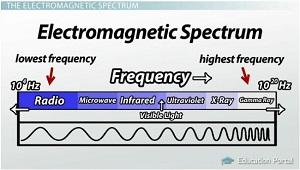 the 7 major regions of the electromagnetic spectrum video lesson transcript. Black Bedroom Furniture Sets. Home Design Ideas