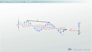 Electromagnetic Wave Diagram